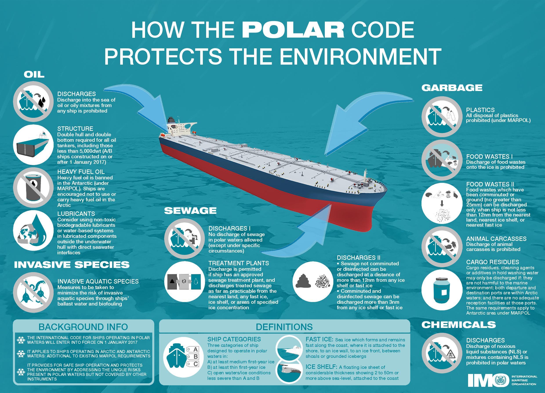 Polar Code Info Graph
